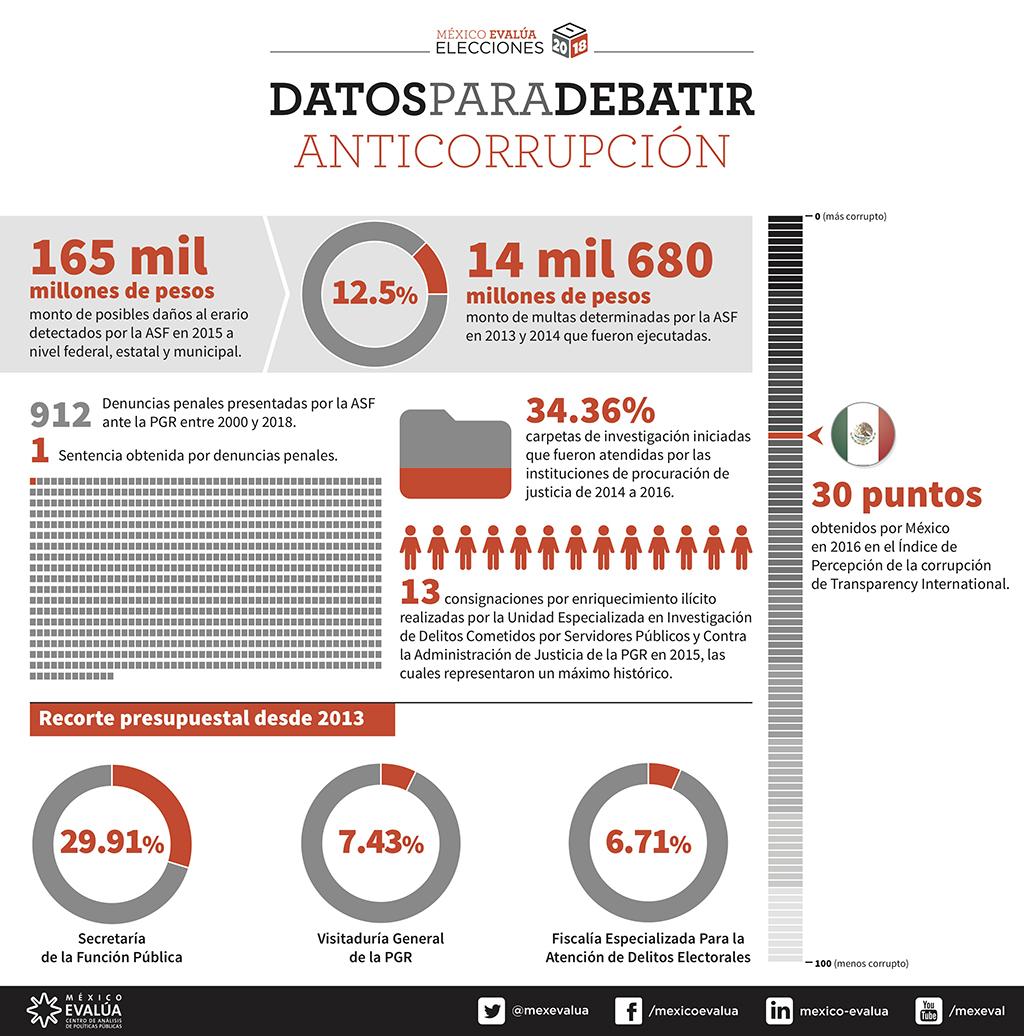 infografia_lease_siquieregobernar_anticorrupcion